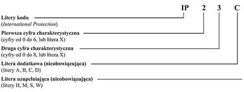 Co oznacza symbol IP na oprawie żarówki?